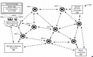Drohnen Netzwerk